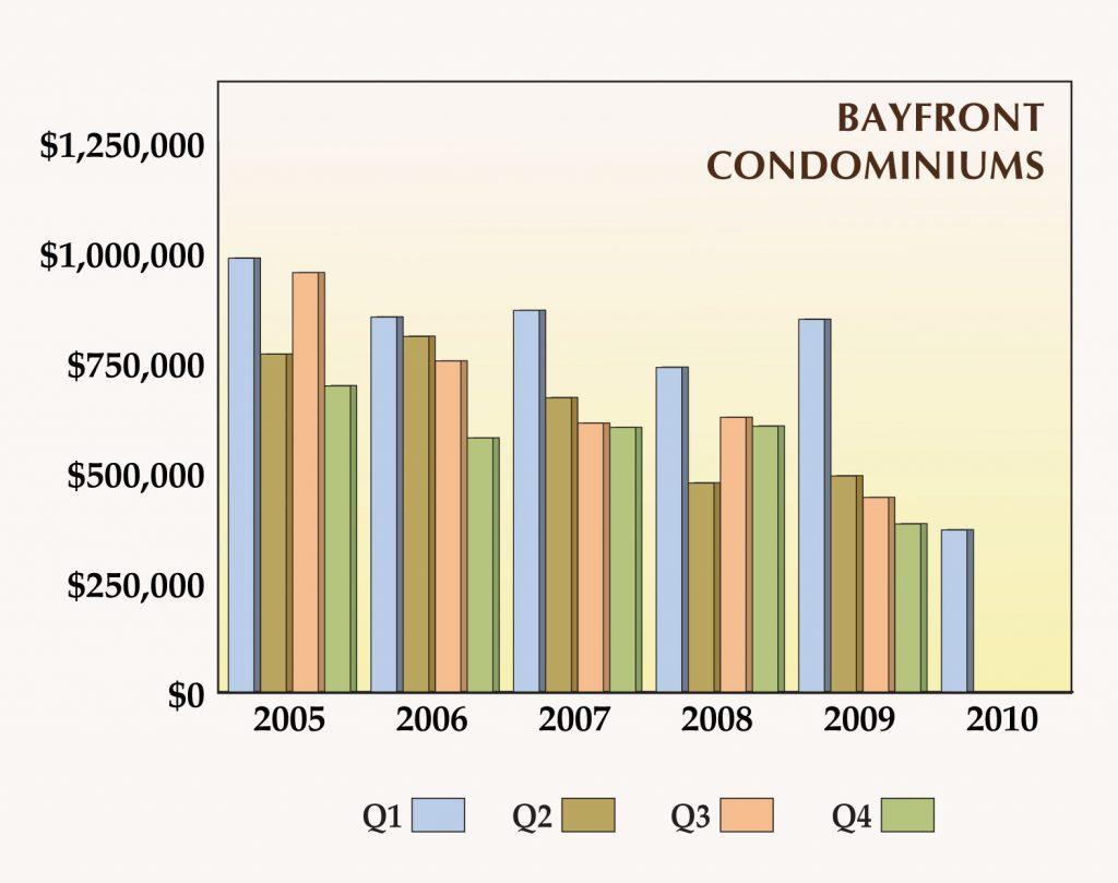 Gulf Shore Blvd Bayfront Condos Average Sales Price