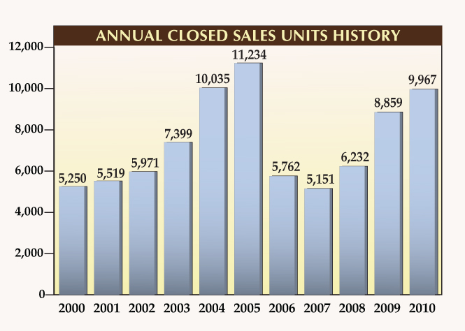 Annual Closed Sales for Naples Florida