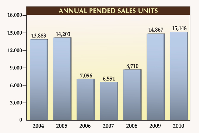 Annual Pended Sales for Naples Florida