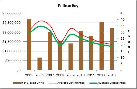 Pelican Bay Graph 1