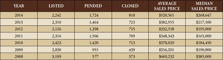 Listed, Pended Closed YTD January 2014