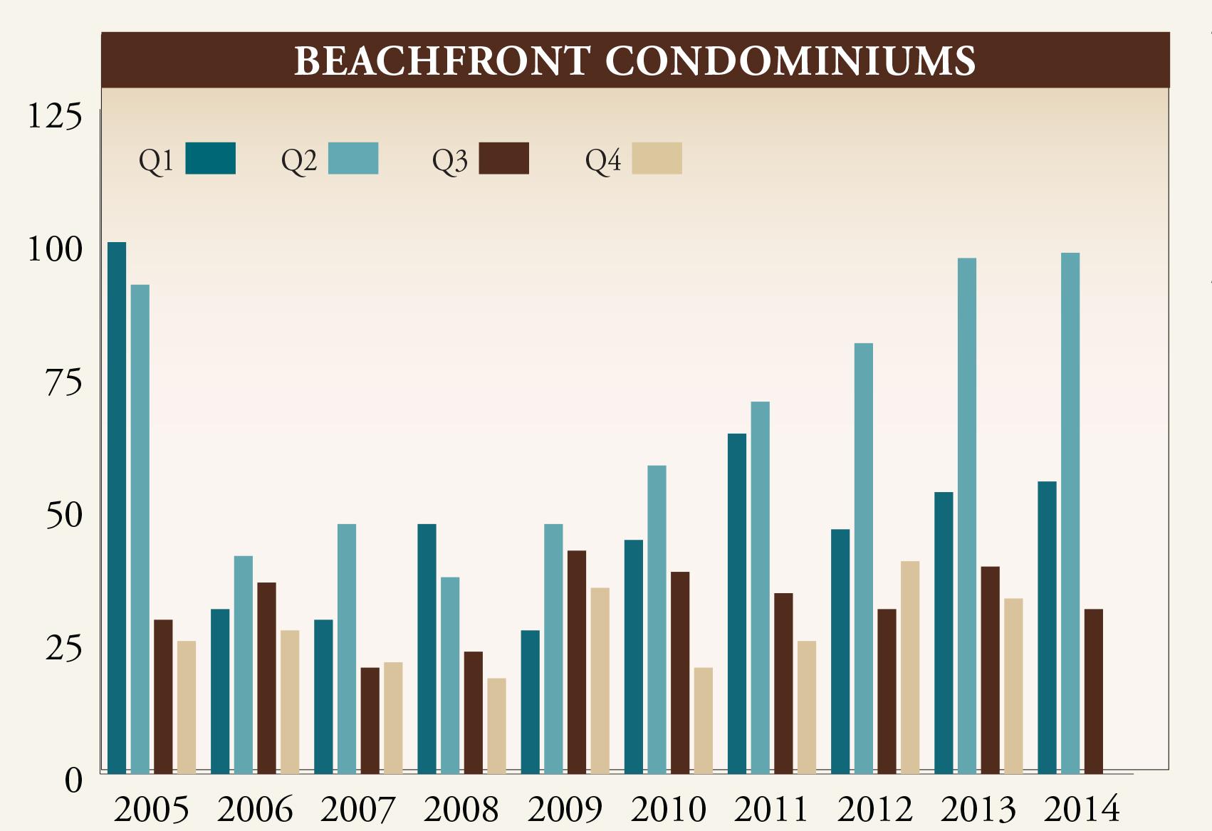 Gulf Shore Blvd Q3 Market Report 2014.indd