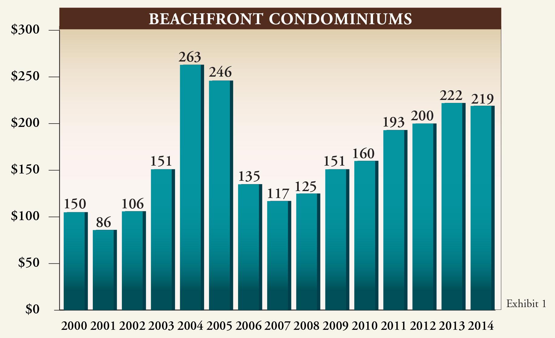 Gulf Shore Blvd Annual Report 2014.indd