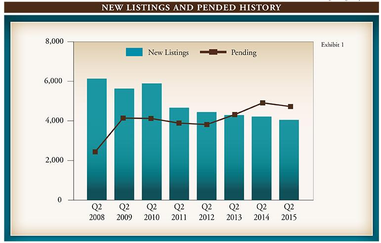 Market Report Q2 2015-phil.indd