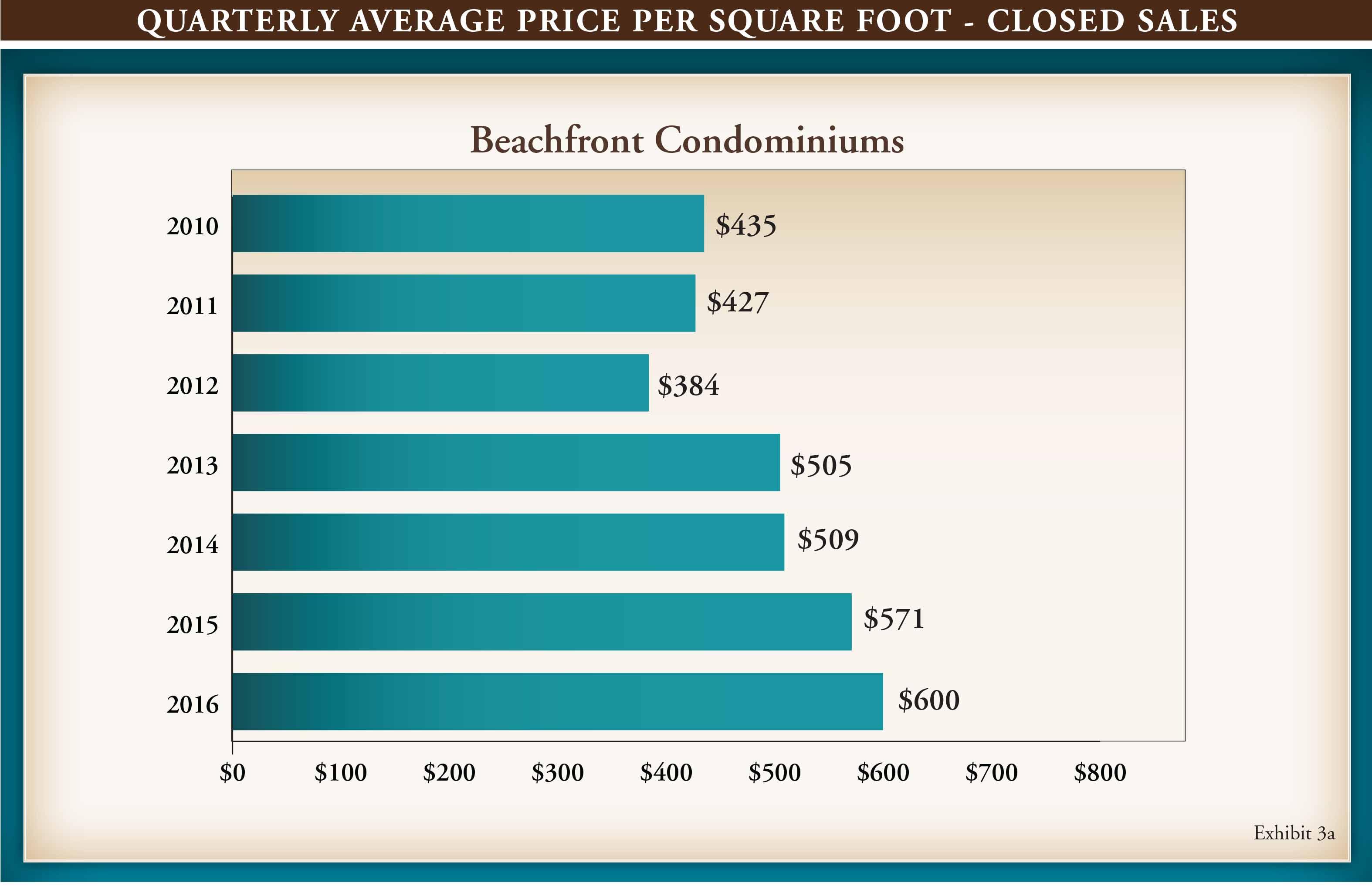 Gulf Shore Blvd Q3 Market Report 2016.indd
